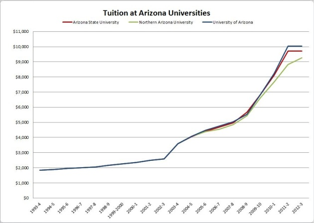 azbor tuition
