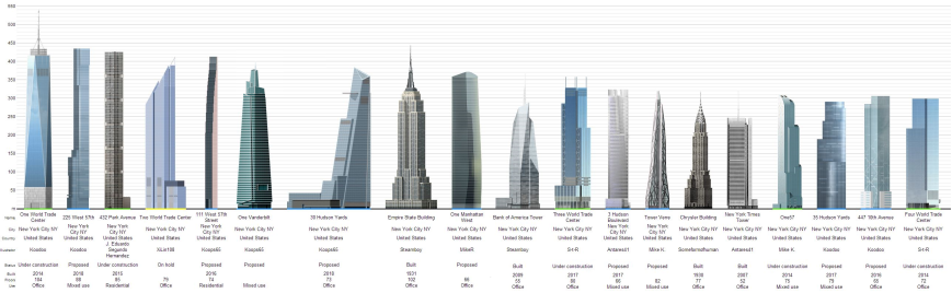 Skyscrapers in NYC, by height